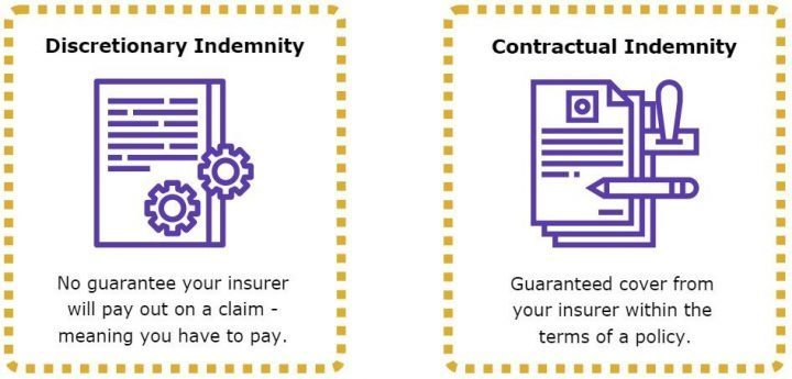 Discretionary Indemnity Vs Contractual Indemnity and why you should go for contractual insurance