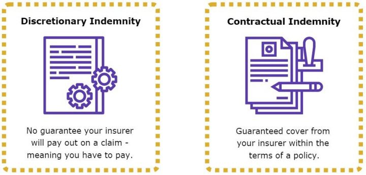 Definitions of Discretionary Indemnity and Contractual Indemnity Insurance