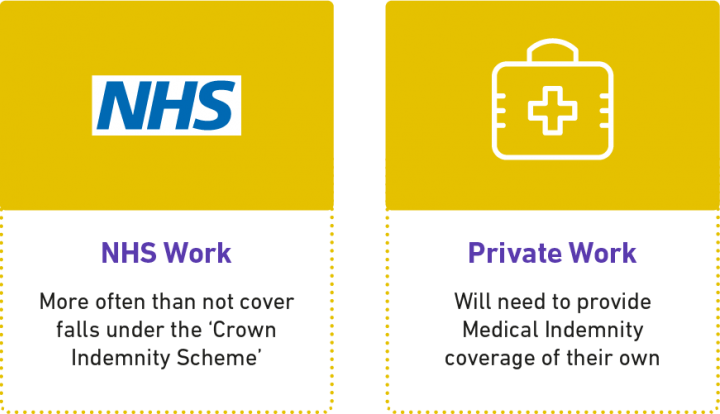 NHS and Private Work - Where to get your insurance